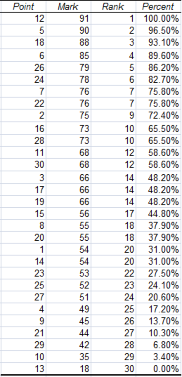 Output of the Rank and Percentile Tool, created using the Rank and Percentile Tool from the Analysis Toolpak in Excel 2007 and Excel 2010.