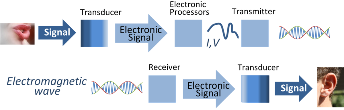 A sample diagram as to how signal is being processed in electronic communications.
