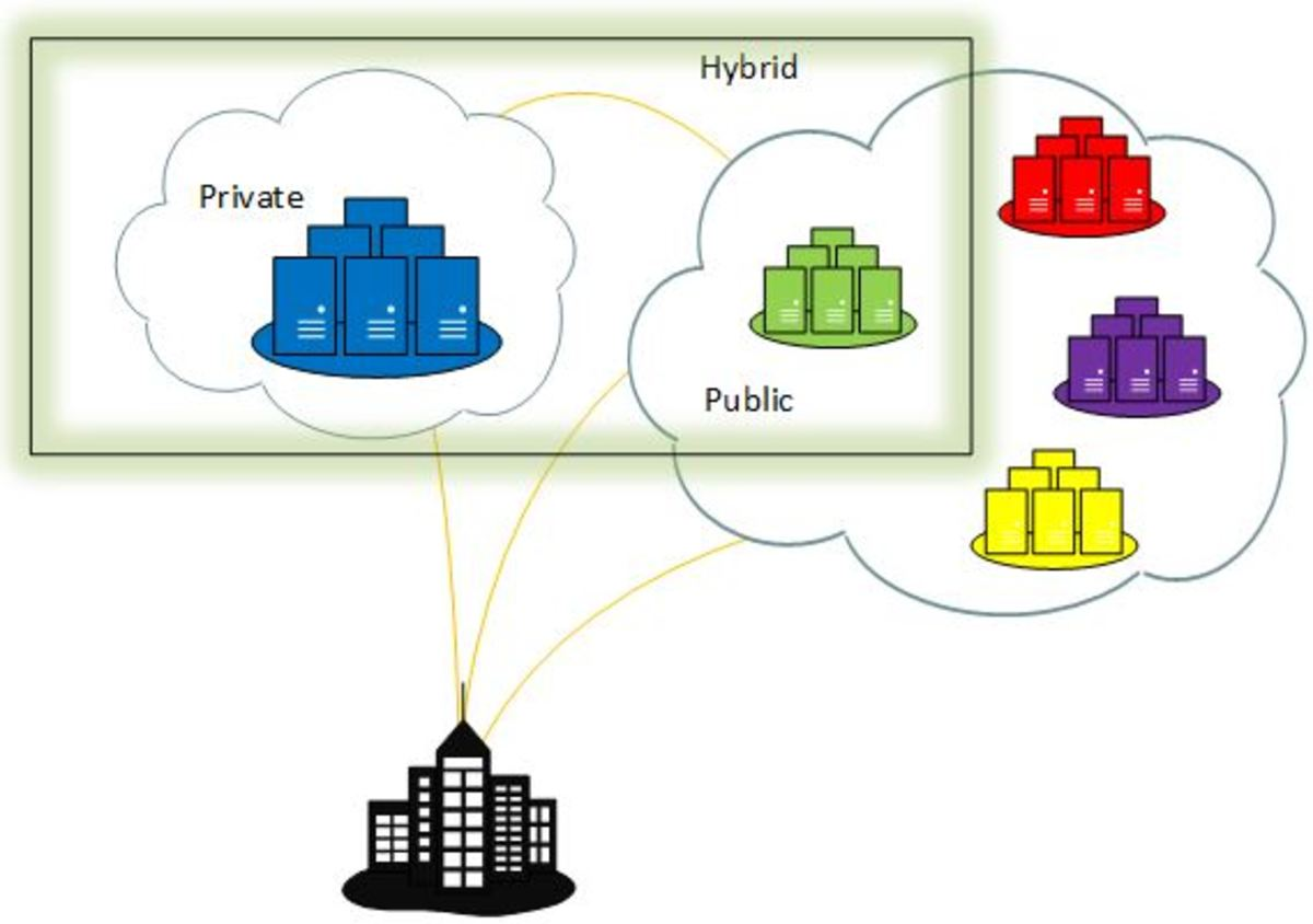 Visual representation of the various Cloud Computing deployment models.