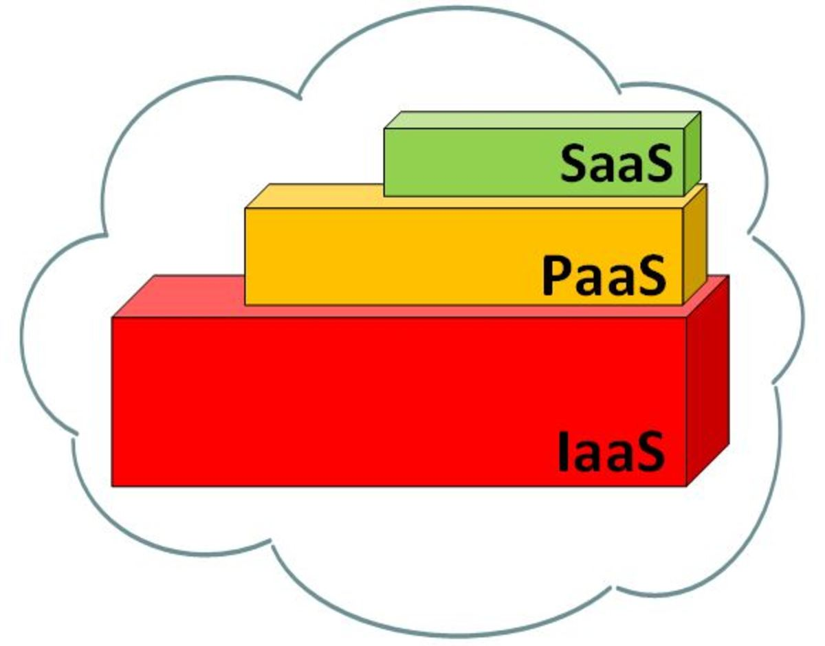 Three categories of the cloud computing stack - Infrastructure as a Service, Platform as a Service and Software as a Service.