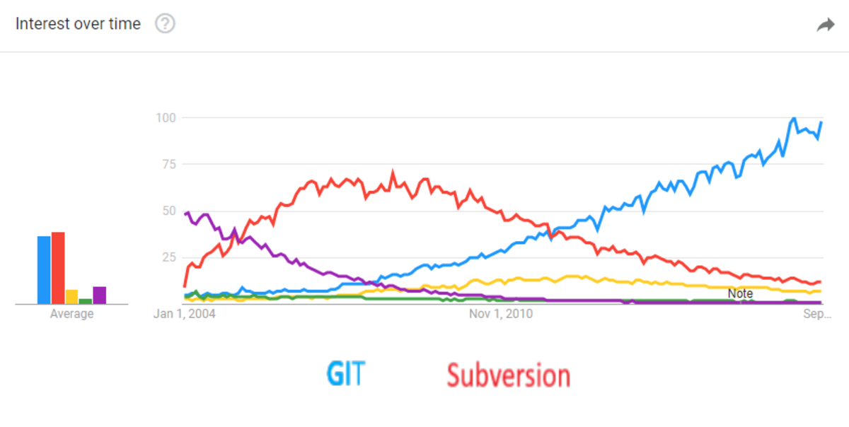 A graph showing the popularity of Subversion and Git over time.