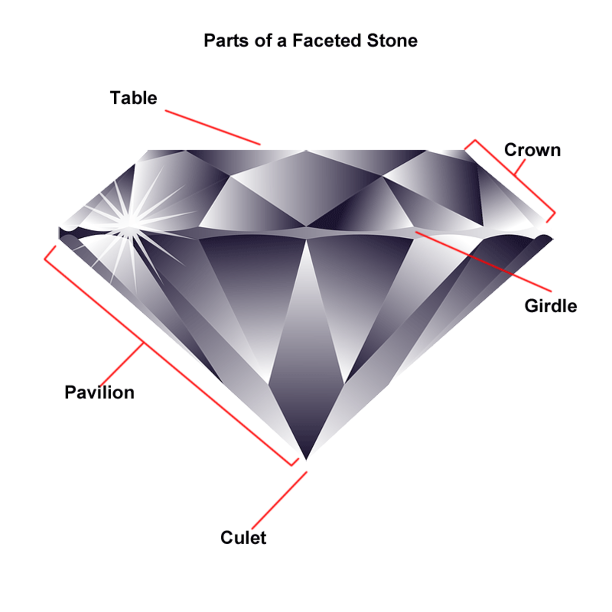 Diagram showing the parts of a faceted gemstone, adapted from a Public Domain image on Pixabay by Margaret Schindel