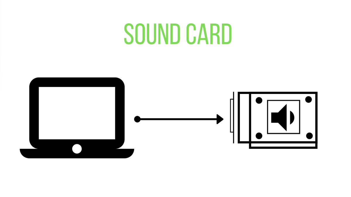 A computer sends data to the sound card, which then translates the data into vibrational patterns. These patterns are output by speakers as sound.