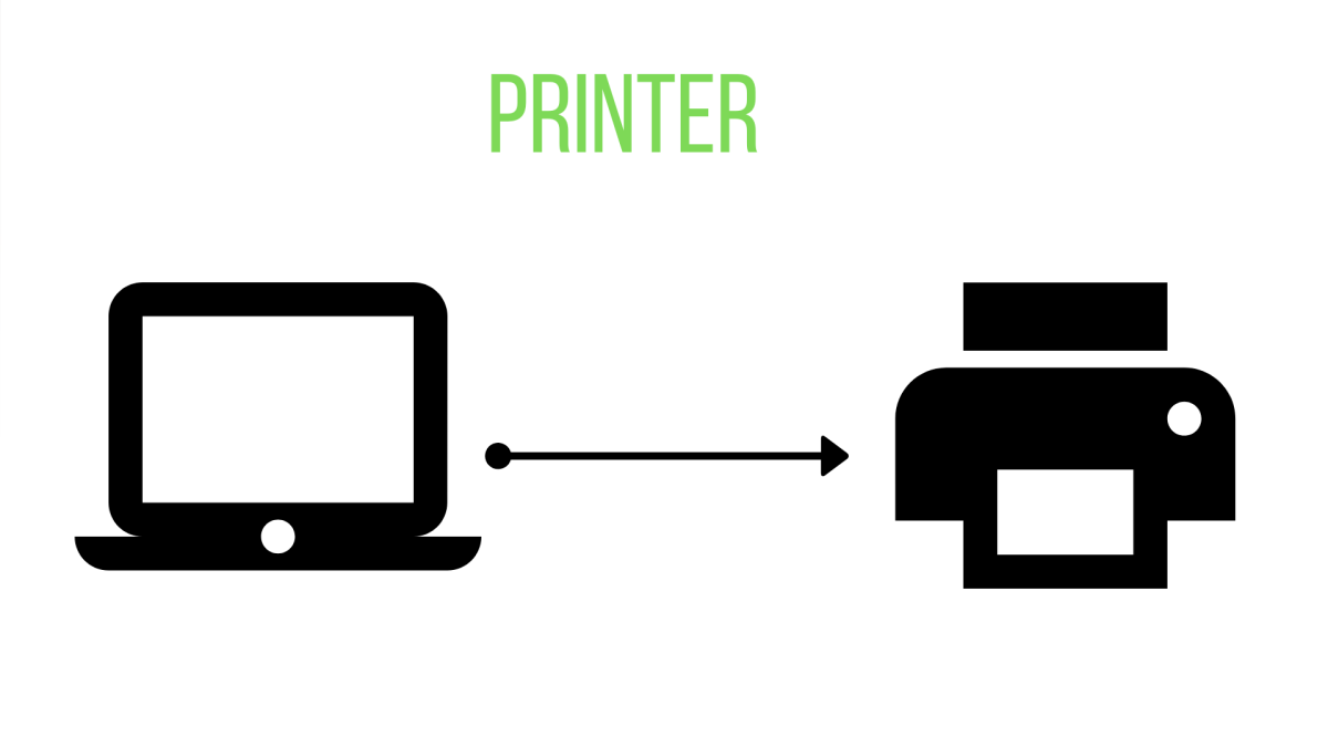 A computer sends data to a printer, which is then output by printing data onto paper or into a 3-dimensional item.