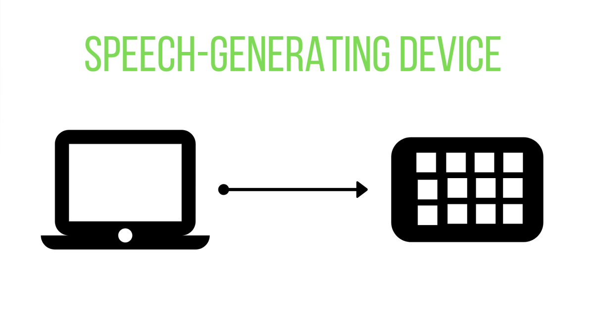 SGDs can read text from typing or track eye movement to generate sound output of the message.