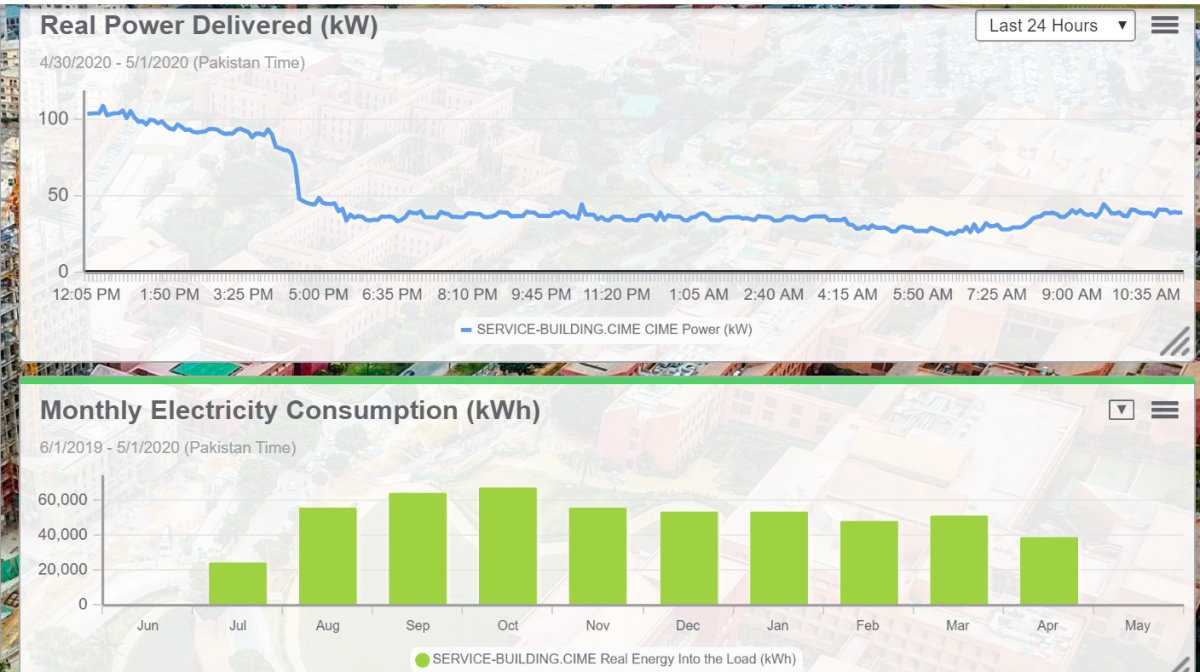 Showcasing energy consumption trends through trend and bar charts.