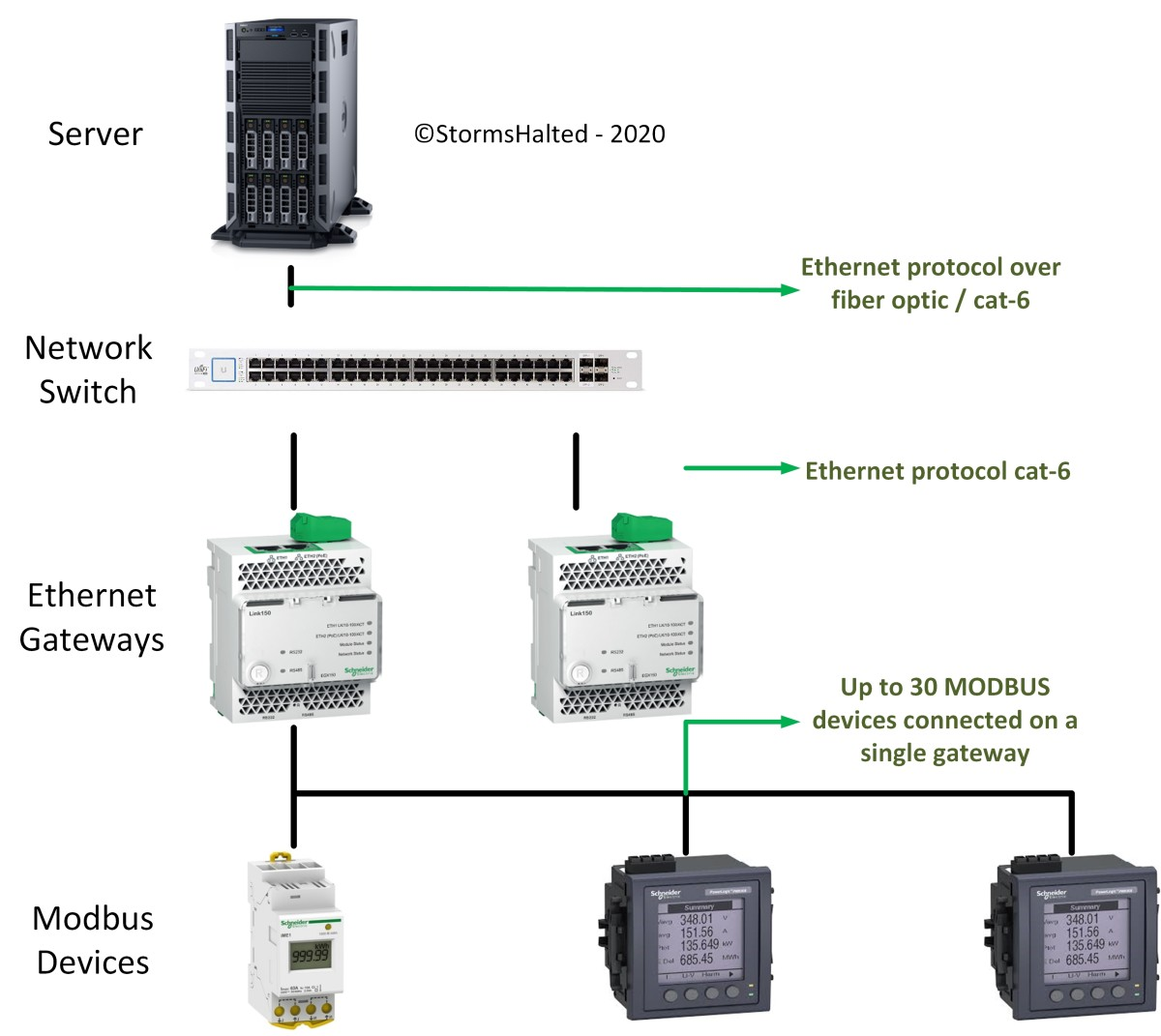 Simplified representation of Power Monitoring Expert architecture.