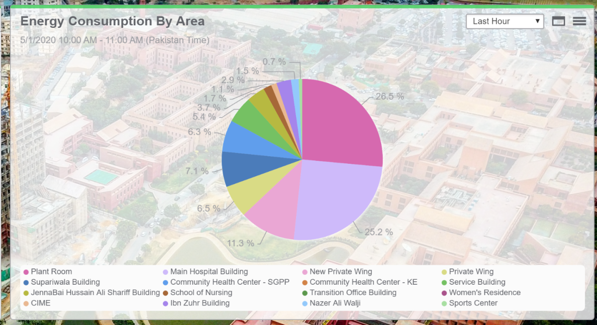 Representing energy consumption throughout the facility using the Pie Chart gadget.