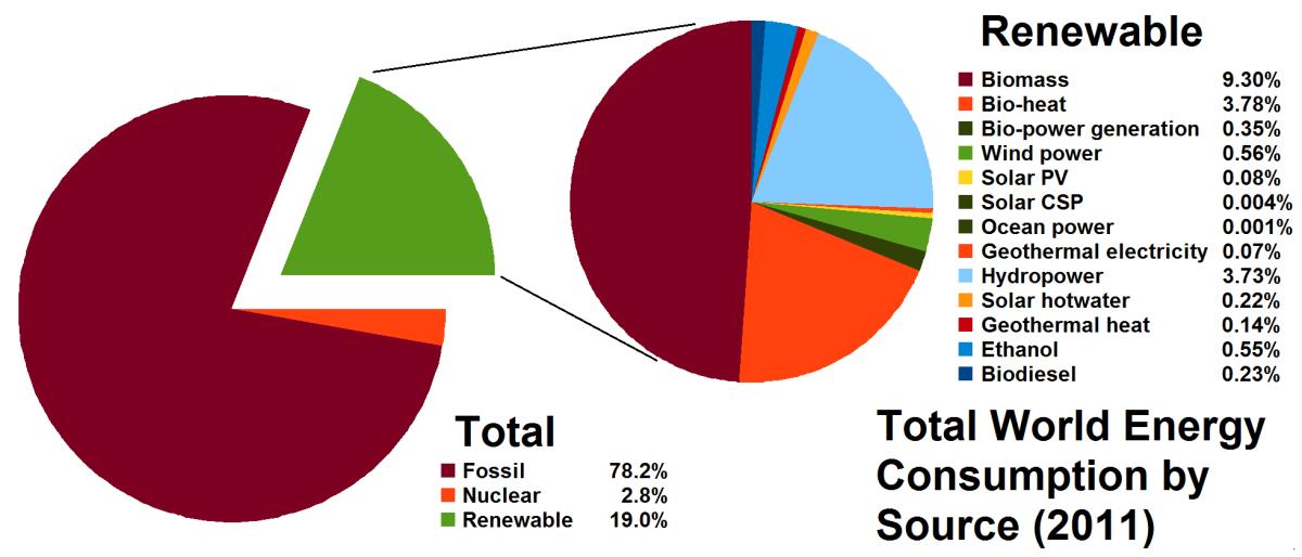 Renewables 2013 Global Status Report.