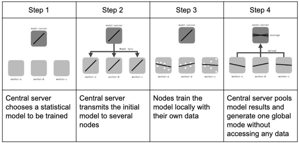 How federated learning works