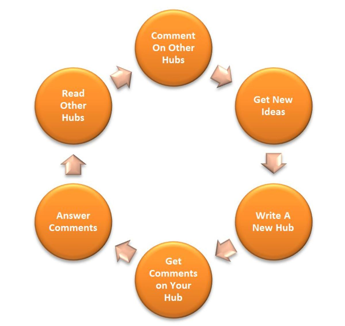 """This chart - the life of a hubber - an example of a """"Cycle"""" Graphic created with Microsoft Word"""