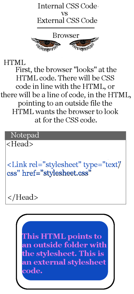 "This HTML code points to an external stylesheet in folder ""stylesheet.css""."