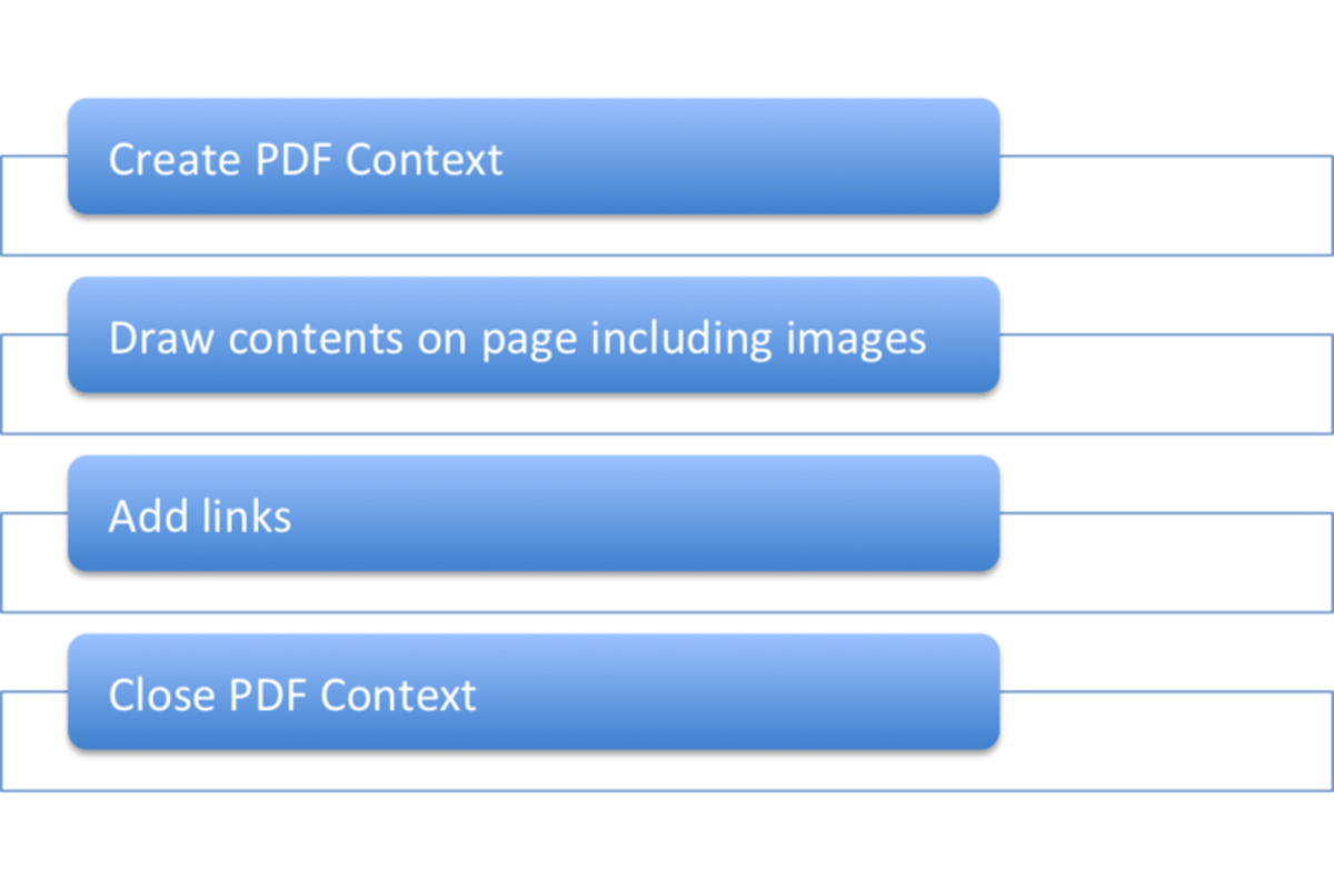 UIKit PDF creation lifecycle
