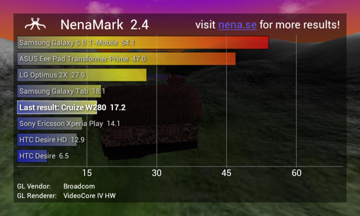 Nenamark 2 score