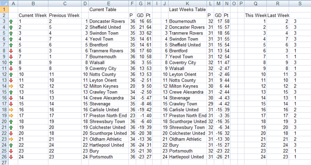 Completed spreadsheet showing football league table created using MATCH and nested IF statements with Conditional Formatting in Excel 2007 and Excel 2010.