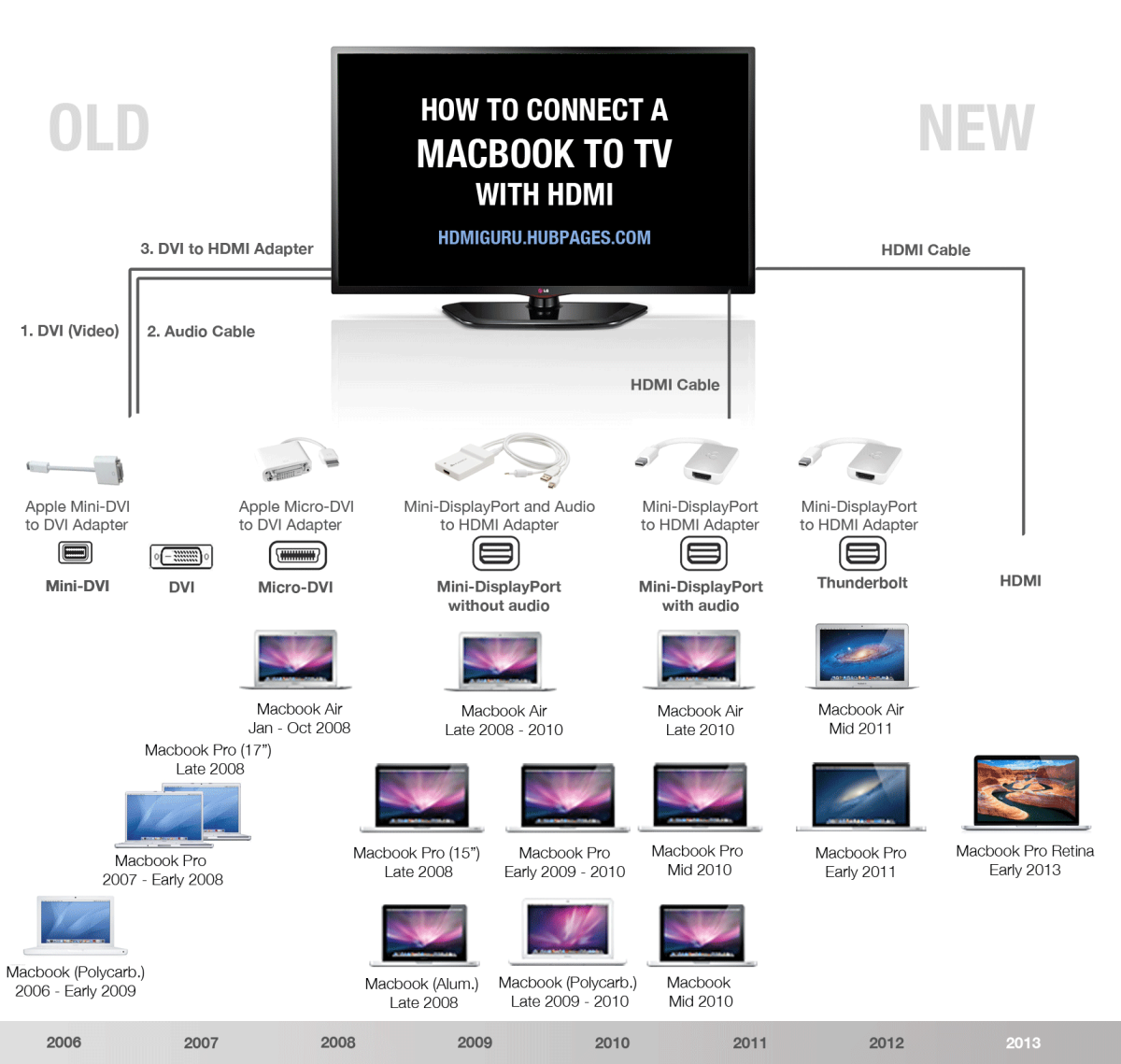 Macbook to TV Infographic: See which adapter is needed for which model