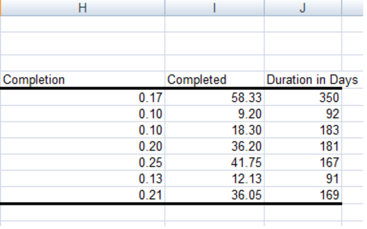 Additional columns created using the above formulas in Excel 2007 or Excel 2010.