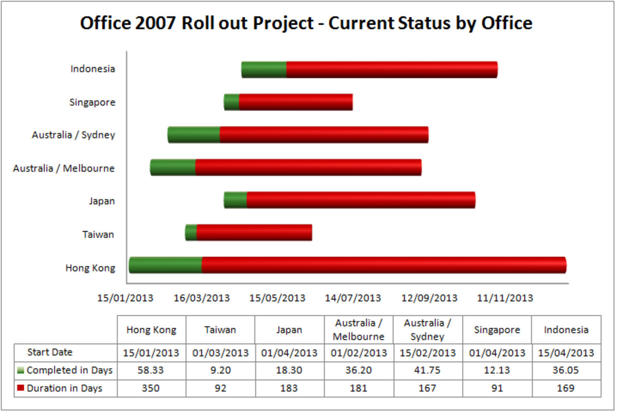 Completed Gantt chart, created from a stacked bar chart in Excel 2007 or Excel 2010.