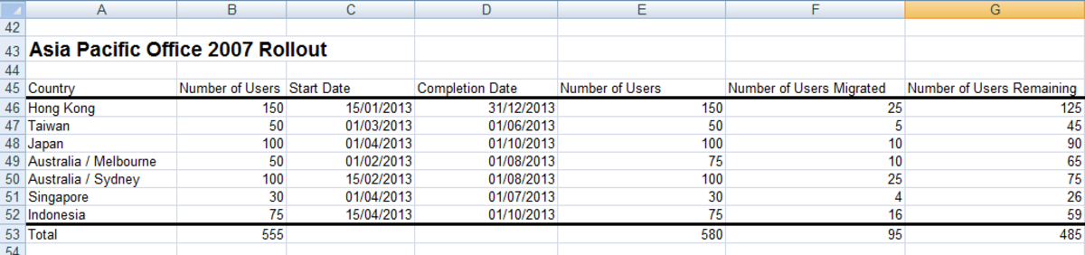 Table containing the data the Gantt chart will be created from in Excel 2007 or Excel 2010.