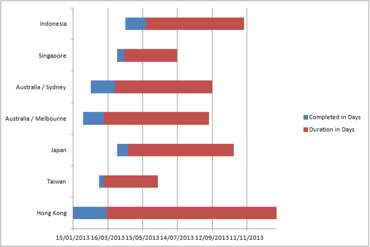 Our stacked bar chart now becomes a Gantt chart in Excel 2007 or Excel 2010.