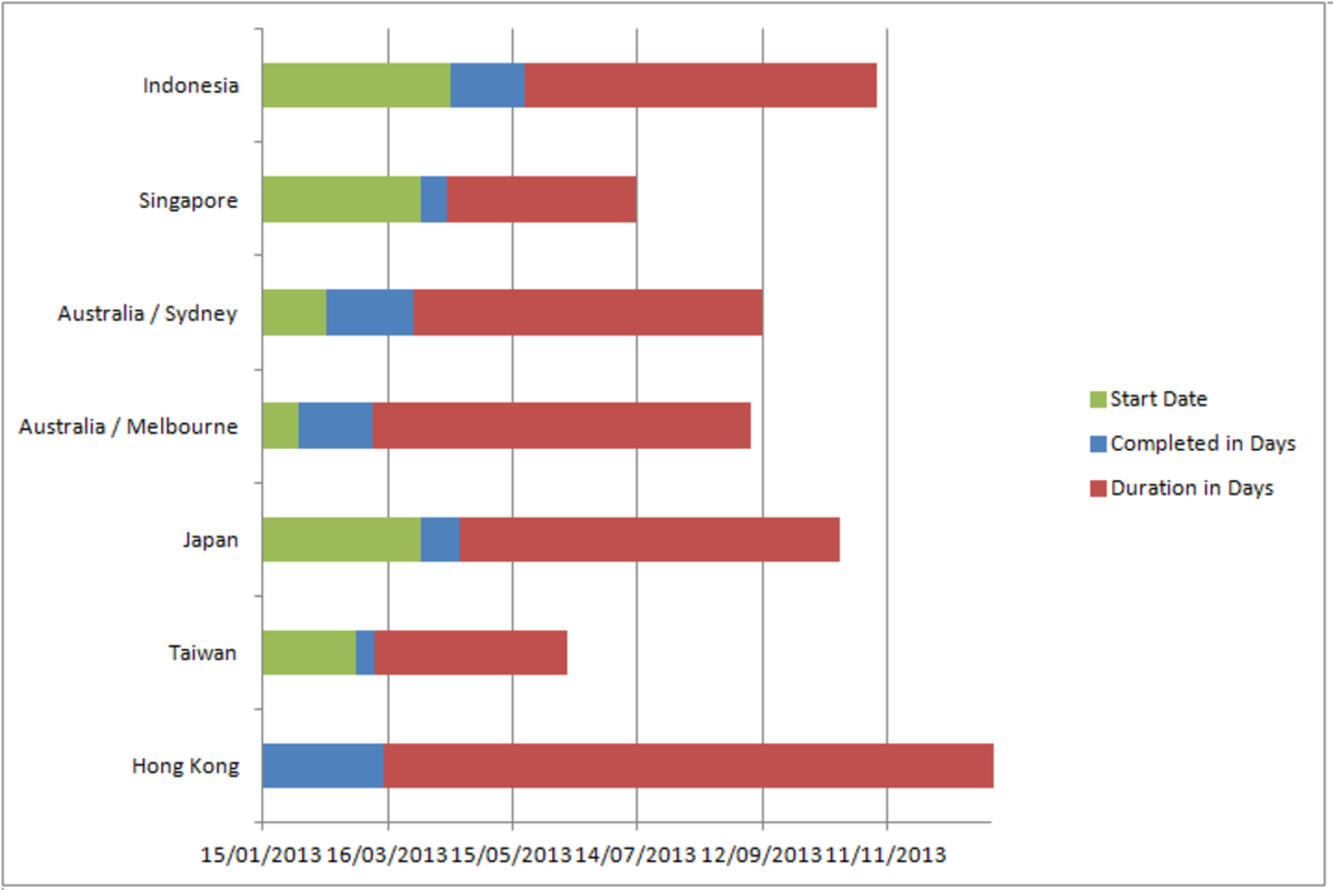 The chart showing the new horizontal axis numbering in Excel 2007 and Excel 2010.