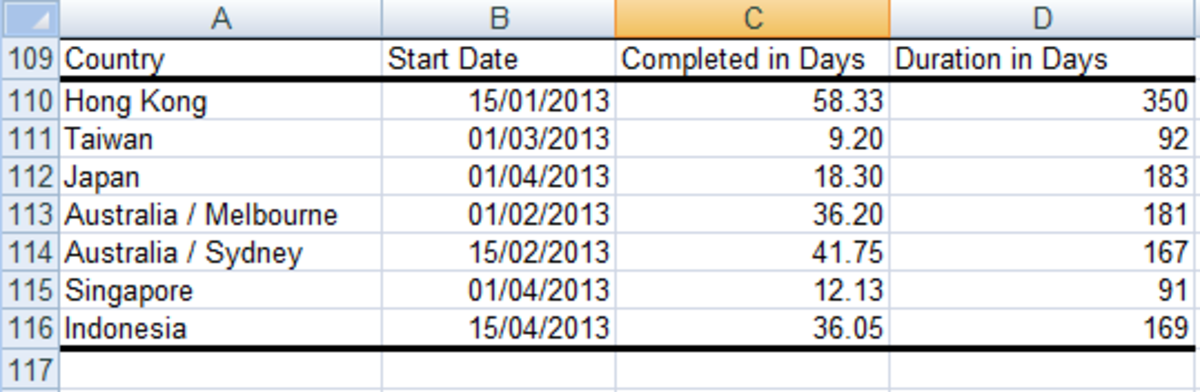 Table created from the initial table to be used in the creation of our Gantt chart in Excel 2007 and Excel 2010.