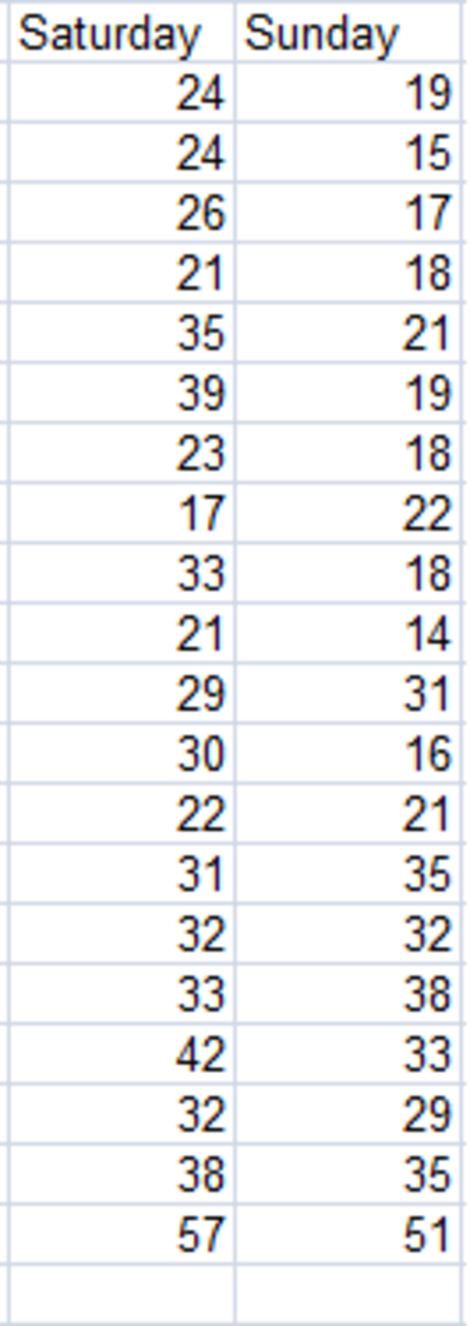 Data created by the Sampling tool showing data from Saturday and Sunday in Excel 2007 and Excel 2010.