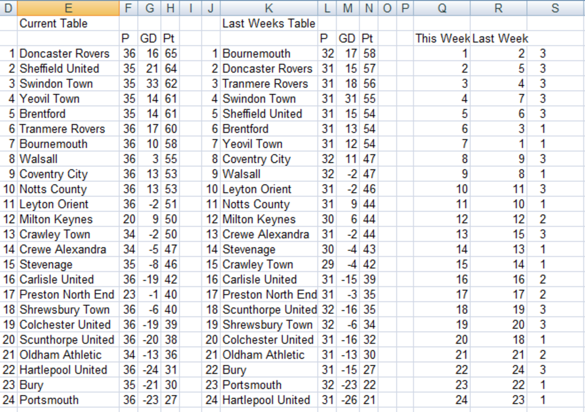 Football (soccer) league table created using the MATCH and IF functions in Excel 2007 or Excel 2010.