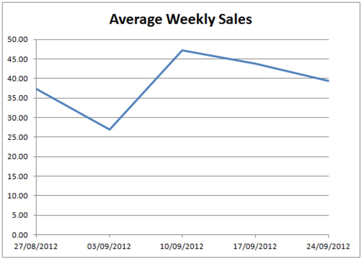 The finished graph, created in Excel 2007 and Excel 2010 with Excel configured to ignore gaps in our data.