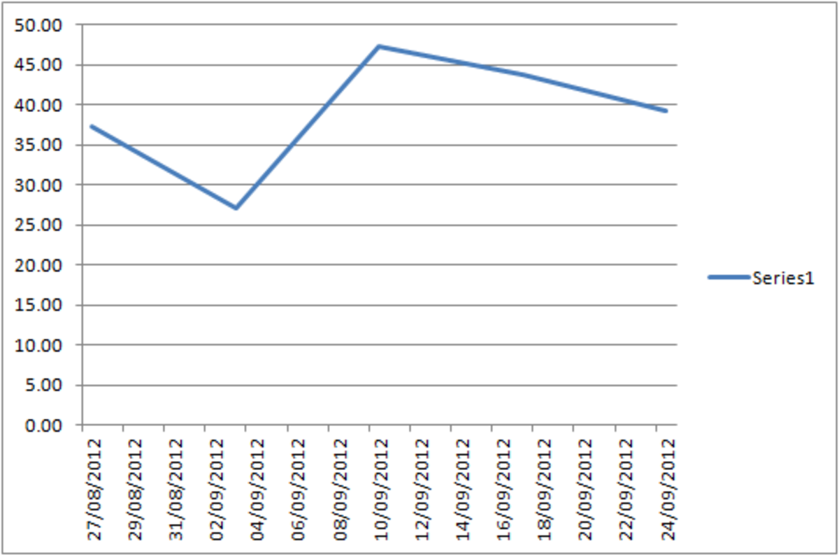Chart created with the data range containing #N/A in cells rather than being blank in Excel 2007 and Excel 2010.