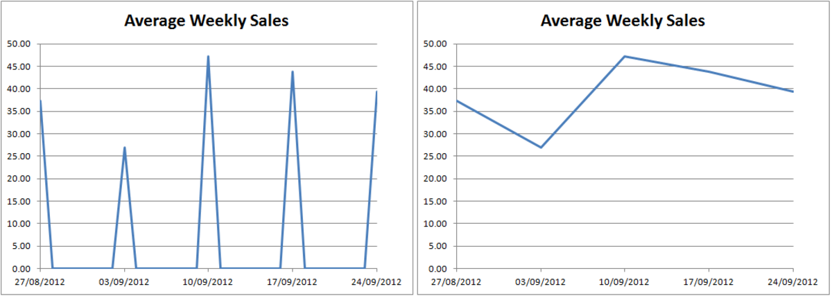 Chart created using the Zero option (left) and the Connect data points with line (right) option when configuring how Excel 2007 and Excel 2010 deals with empty cells.