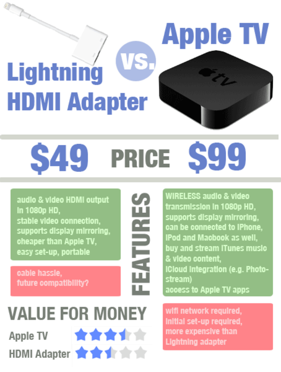 Connect iPad to TV: Lightning HDMI Adapter vs. Apple TV comparison