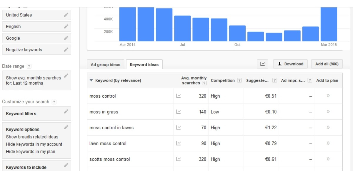 Keyword ideas suggested by the Google Adwords Keyword Tool