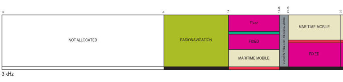 From the FCC Frequency Allocation Table (Radio Frequencies). Frequencies only in consideration shown.