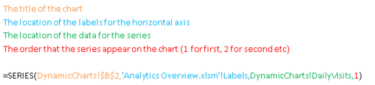 Components of the formula used to convert a chart to a Dynamic Chart in Excel 2007 and Excel 2010.