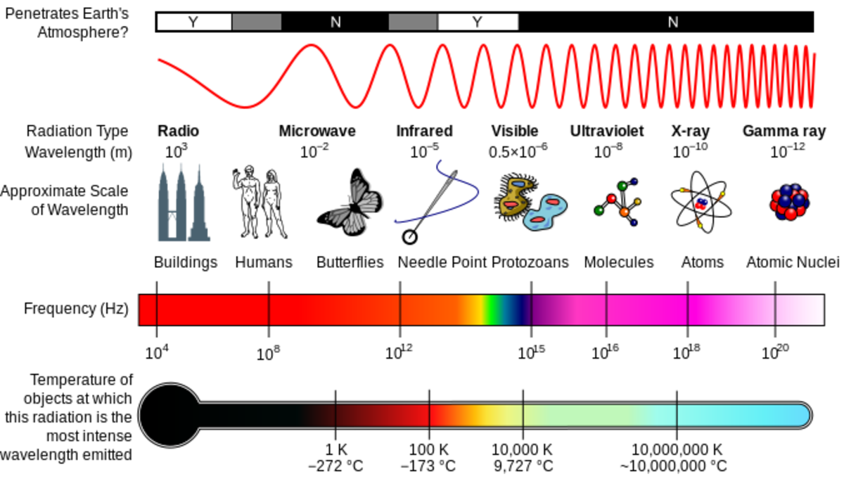 The image shows some radiation properties of electromagnetic waves, which includes the microwaves. The approximate wavelengths are also indicated in this photo.