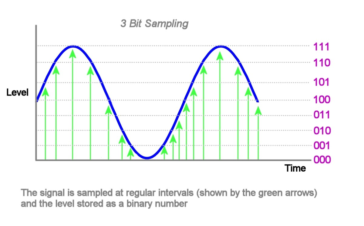 Sampling an analog signal. There are 8 possible levels - The converter outputs a 3 bit number depending on the level of the analog signal