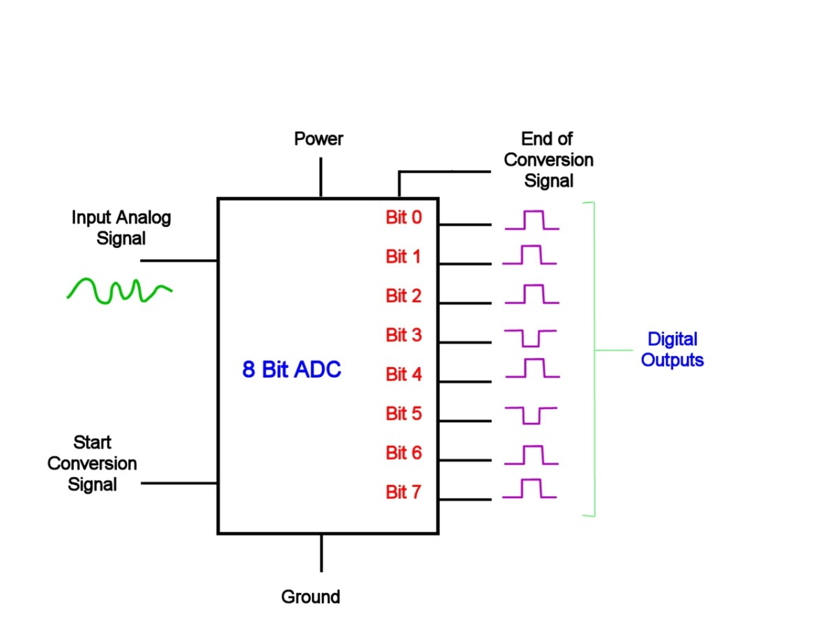 Block diagram of a typical ADC. A start conversion signal initiates a conversion. The ADC generates an end of conversion signal on completion. An 8 bit converter can resolve 2 to the power of 8 = 256 different levels