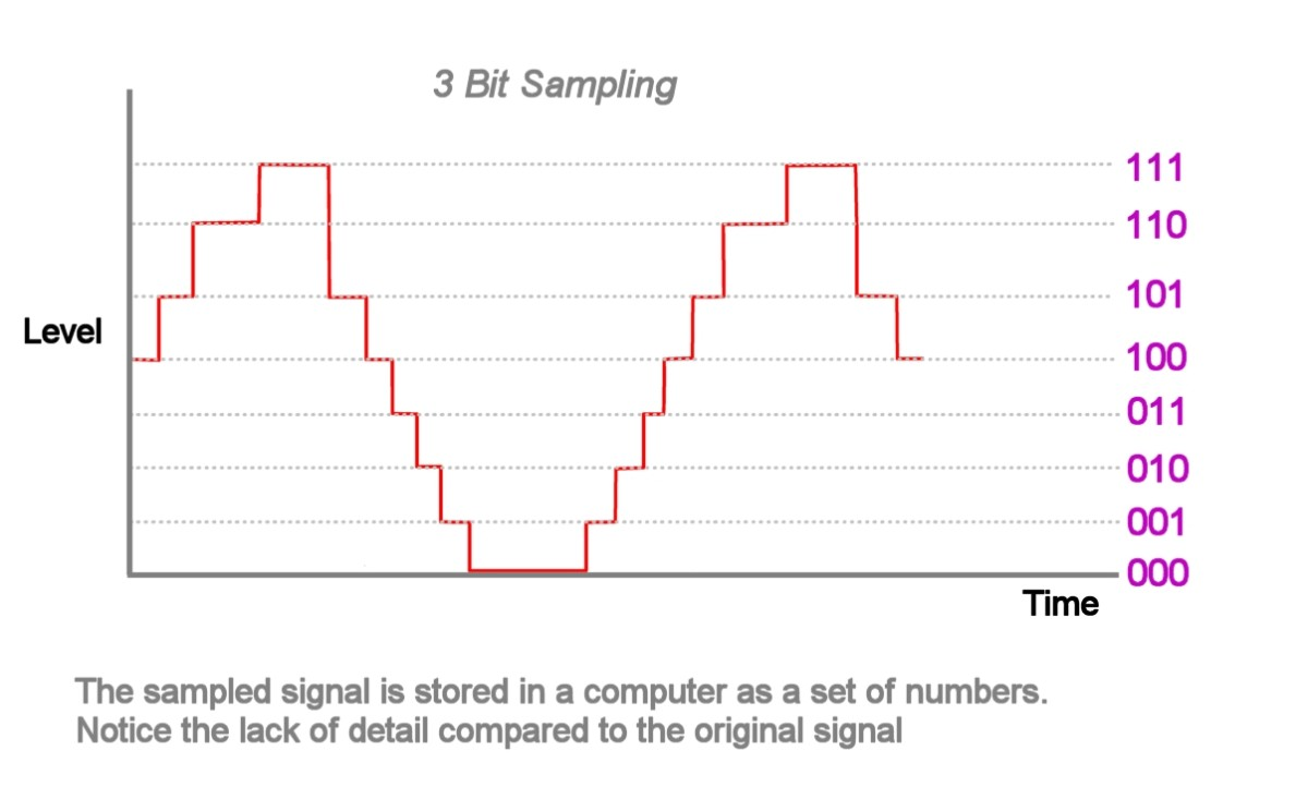 "Sampled signal is stored as a set of numbers. When this signal is reconverted back to analog, filtering must be used to remove the ""staircase"" effect"