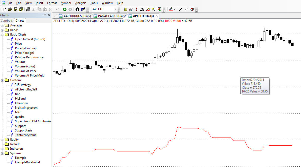 Applying AFL formula to the price chart.