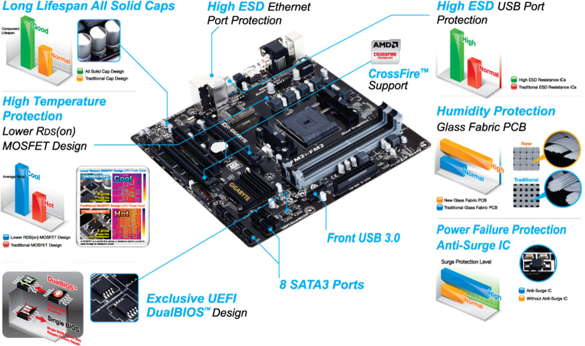 The GIGABYTE GA-F2A88XM-D3H is a solid option if you can find it in the $75 price range.