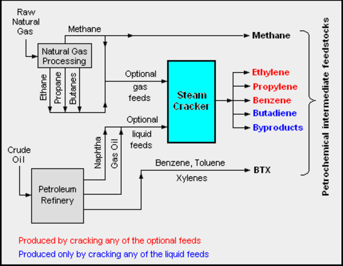Diagram depicting the how petrochemical plant feedstocks are obtained.
