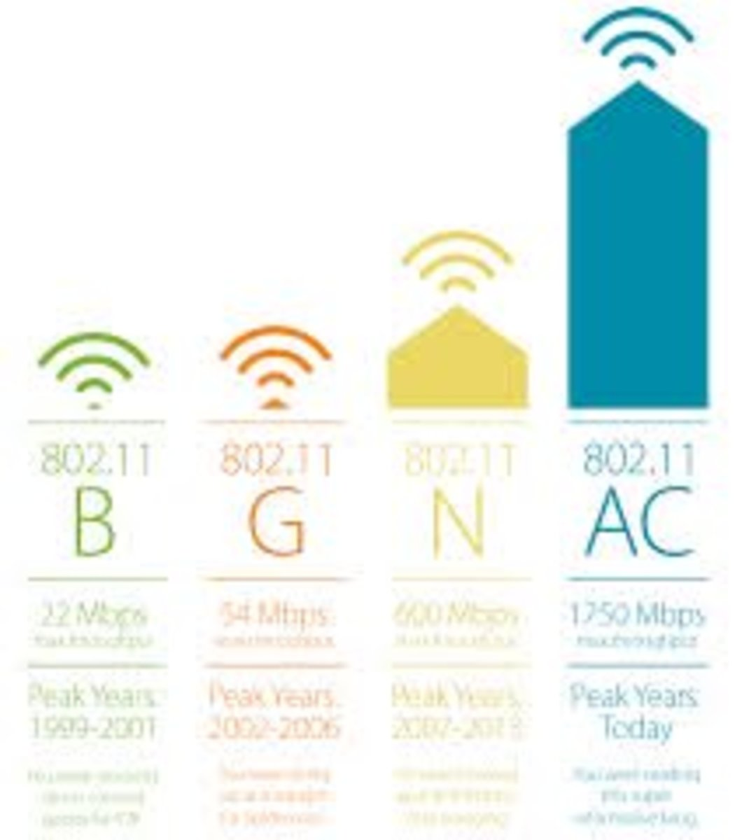 The 802.11 standards govern the speed of wireless routers