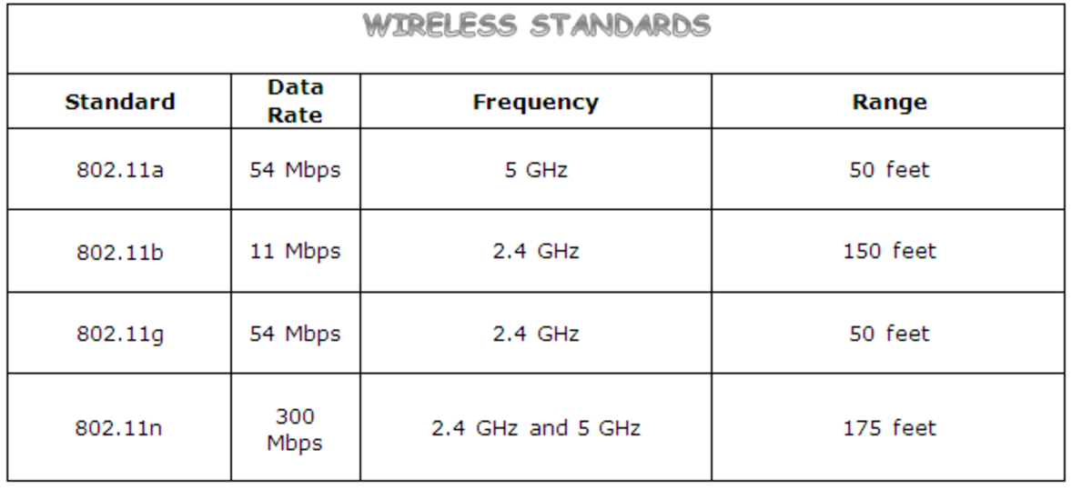 The 802.11 wireless standards and properties