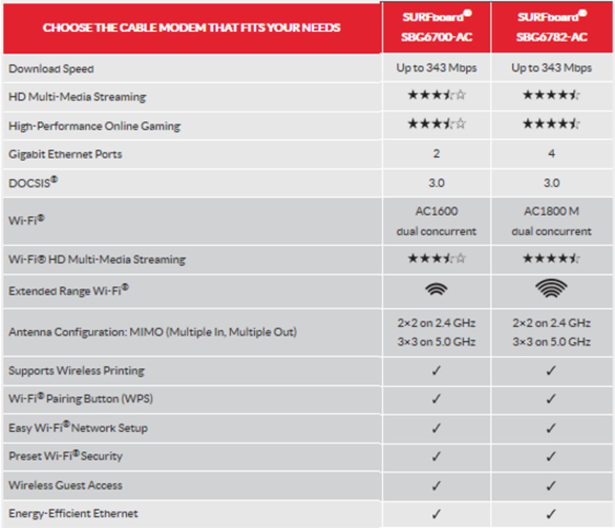 The similarities and differences between the Arris Motorola SBG6700-AC vs SBG6782-AC