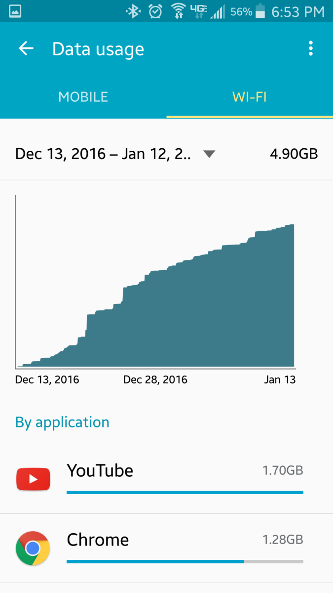 Android phones and devices allow you to view how much data has been consumed over either 3G/4G connections, as well as WiFi, handy if you are on a limited data plan at home, such as satellite based Internet.