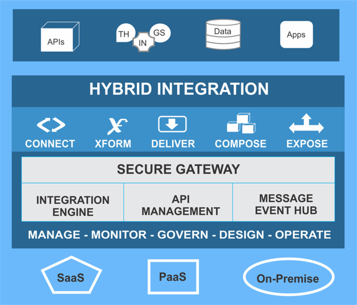 Hybrid Integration Based on LOB Needs