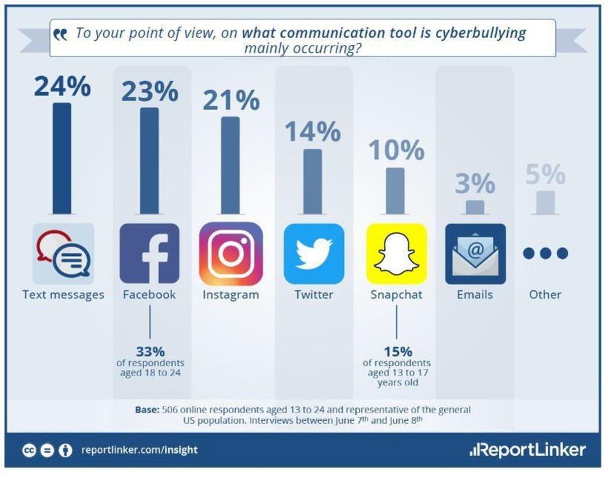 Cyberbullying statistics on social media