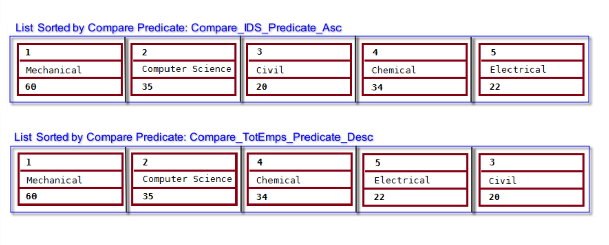 C++ Objects Sorted by Compare predicates & Std List Sort() Function