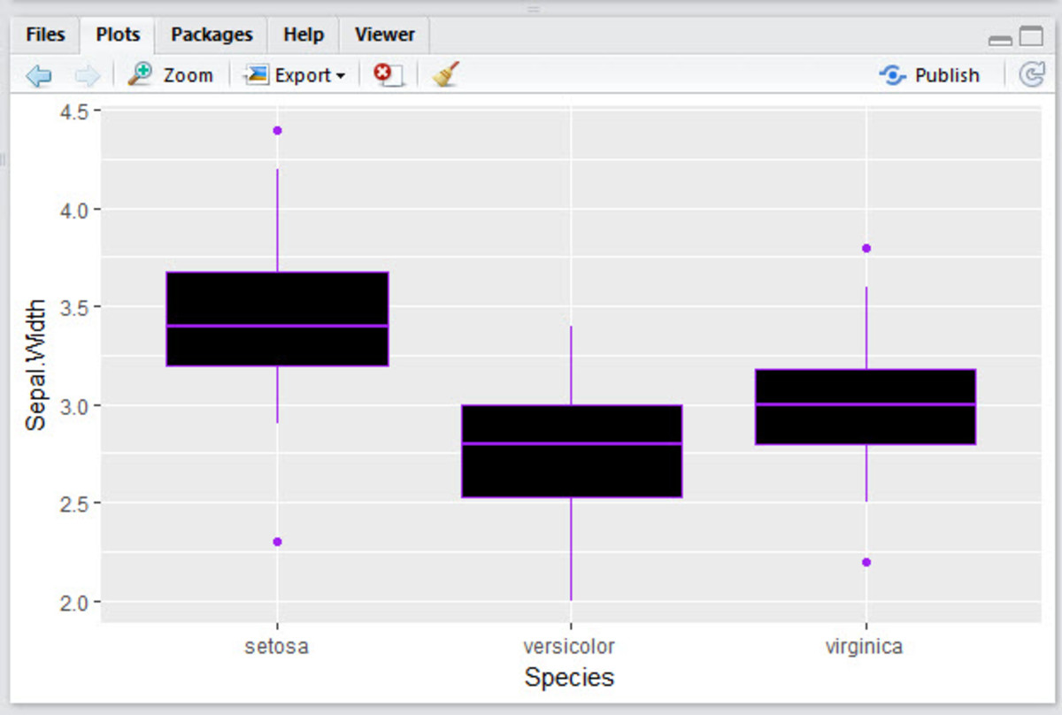Box plot with color and fill